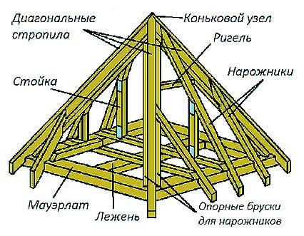 На фото представлены основные элементы шатровой крыши