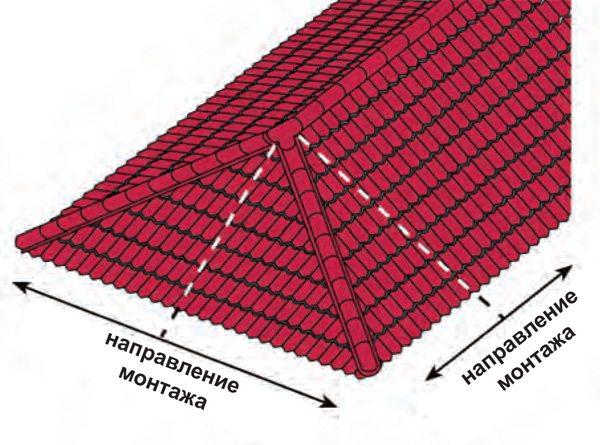 Направление монтажа листов металлочерепицы.