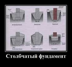 Параметры фундамента