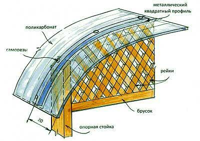 Схема крыши из поликарбоната.