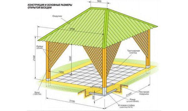 Схема открытого сооружения.