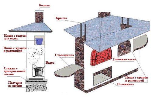 Схематическое изображение печи.
