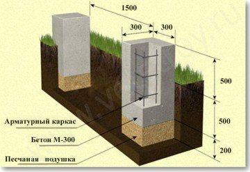 Схематическое изображение столбчатого фундамента.