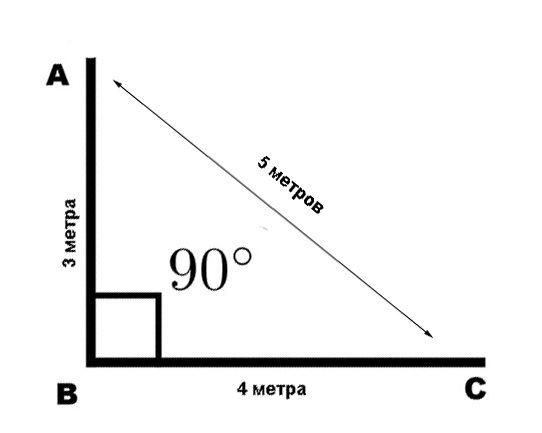 Способ определения угла 90⁰