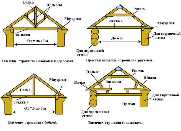 Варианты стропильной системы двускатной крыши